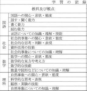 通知表項目