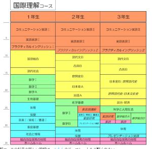 名古屋北高 国際理解コース