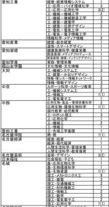 総合工科 中京大学